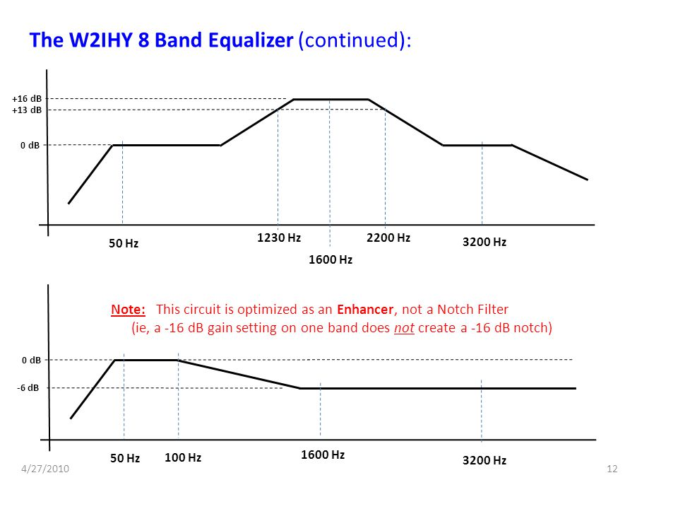The W2IHY 8 Band Equalizer (continued):