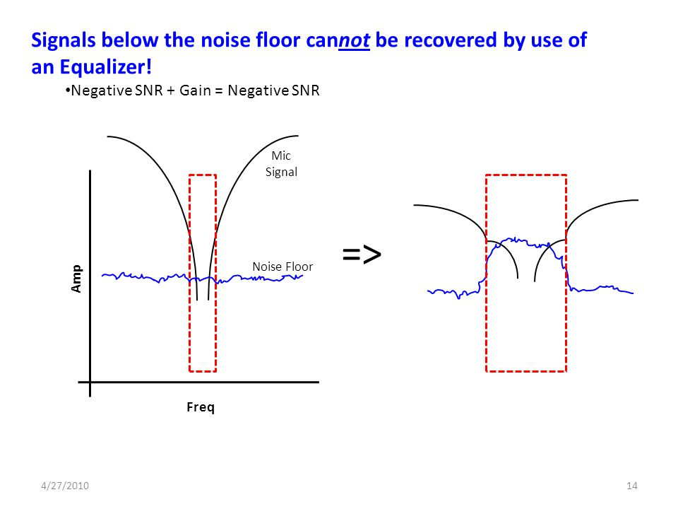 => Signals below the noise floor cannot be recovered by use of