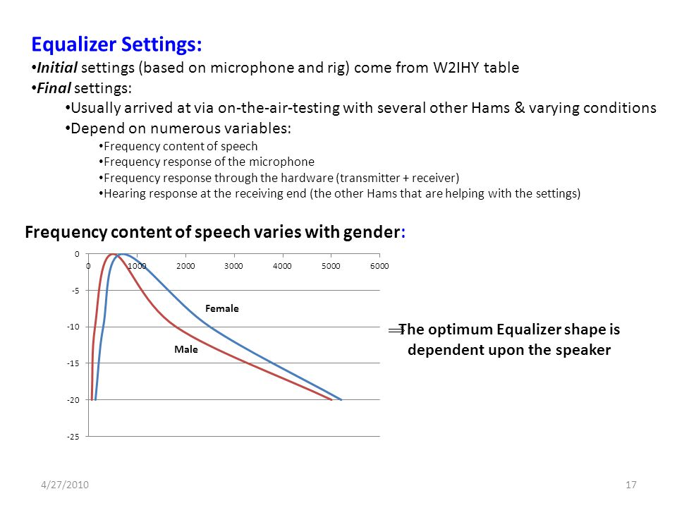 Equalizer Settings: Frequency content of speech varies with gender:
