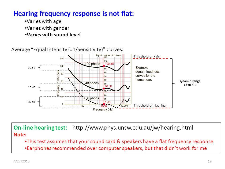 Hearing frequency response is not flat: