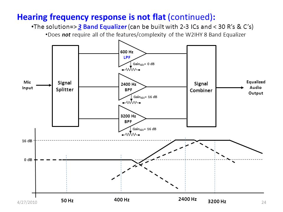Hearing frequency response is not flat (continued):