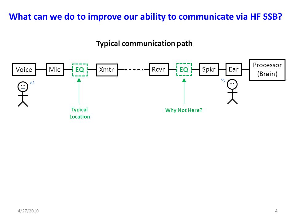 What can we do to improve our ability to communicate via HF SSB