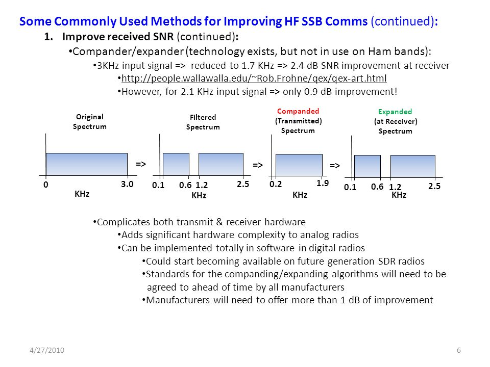 Some Commonly Used Methods for Improving HF SSB Comms (continued):