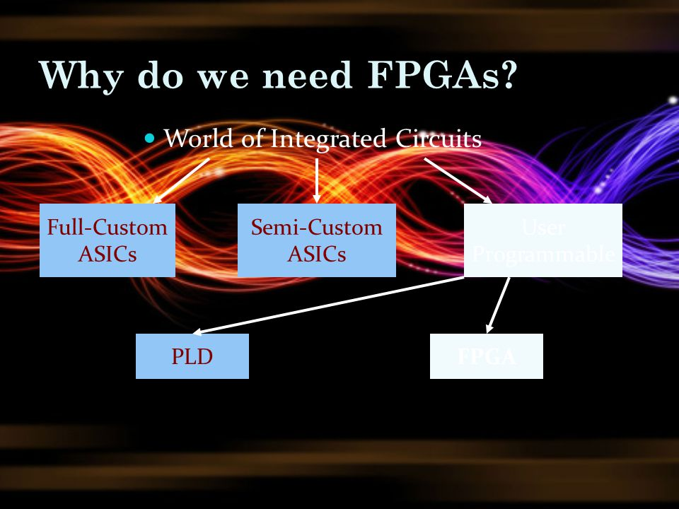 Why do we need FPGAs World of Integrated Circuits Full-Custom ASICs