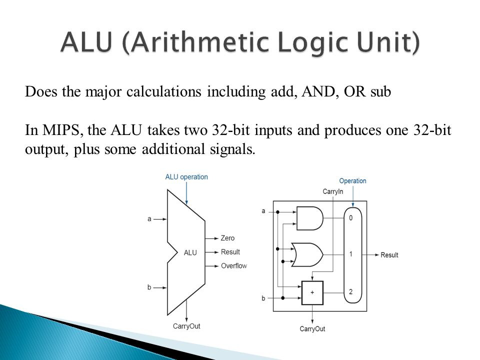 ALU (Arithmetic Logic Unit)