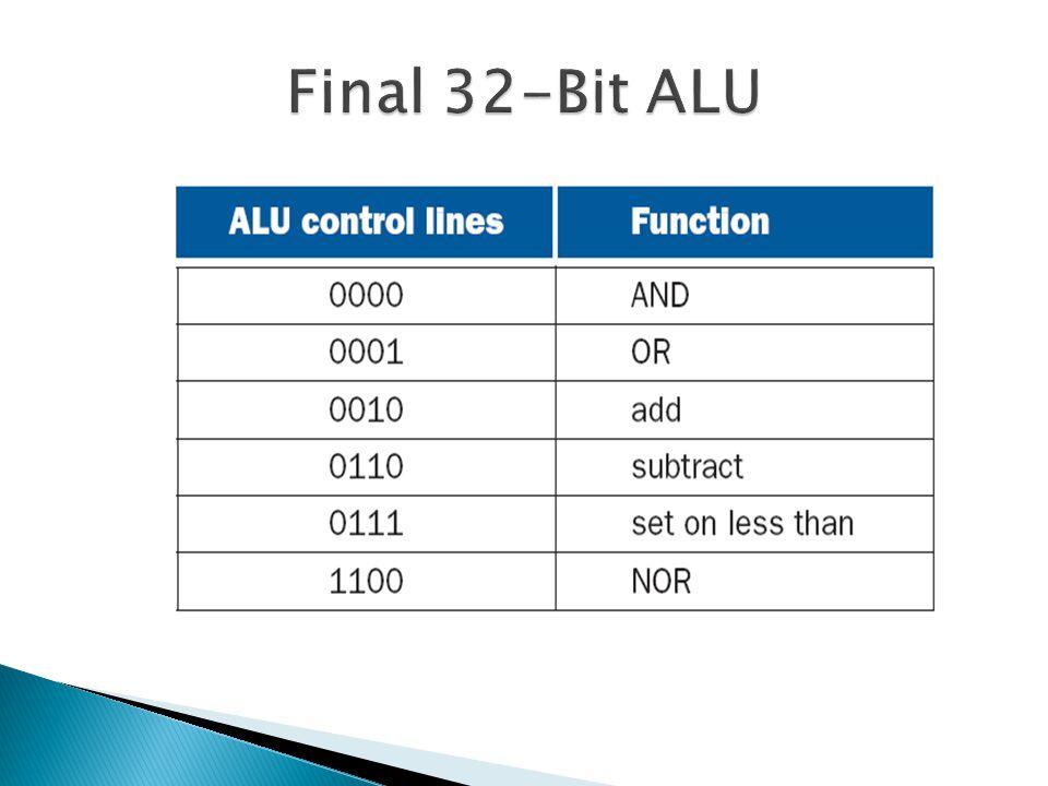 Final 32-Bit ALU