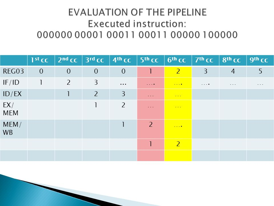 EVALUATION OF THE PIPELINE Executed instruction: 000000 00001 00011 00011 00000 100000
