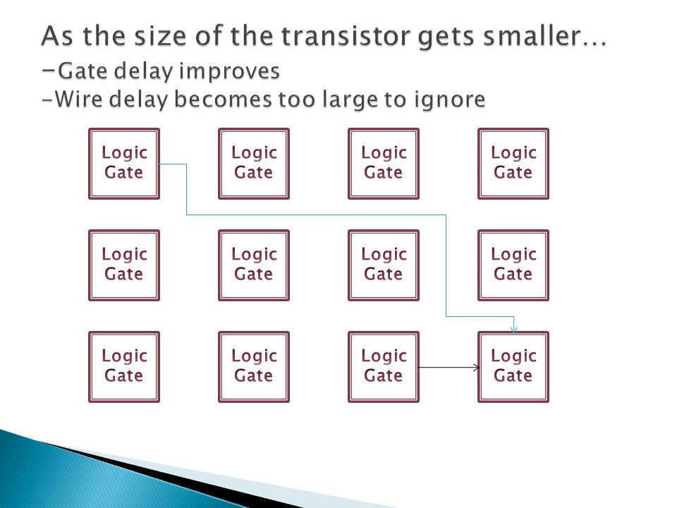 As the size of the transistor gets smaller… -Gate delay improves -Wire delay becomes too large to ignore