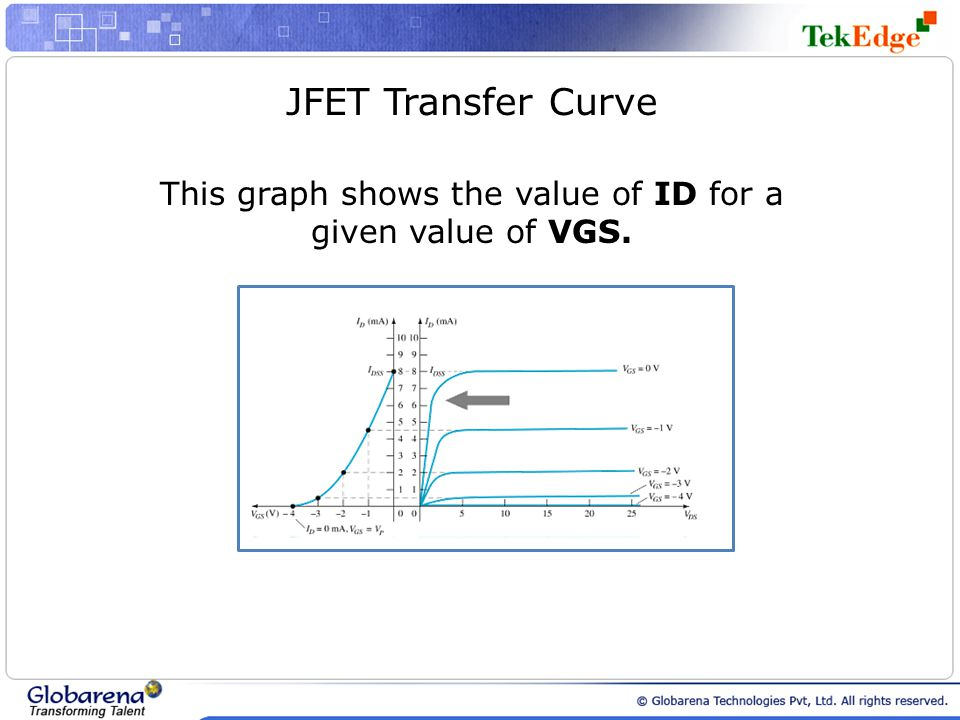 This graph shows the value of ID for a