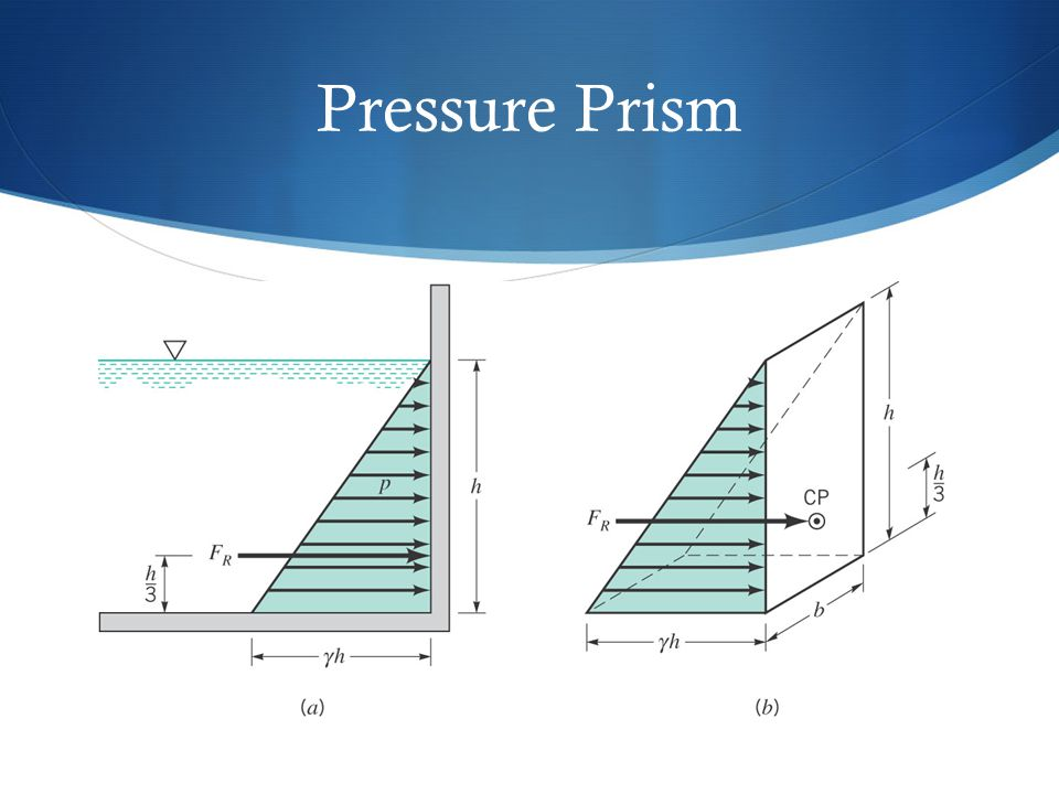 Pressure Prism