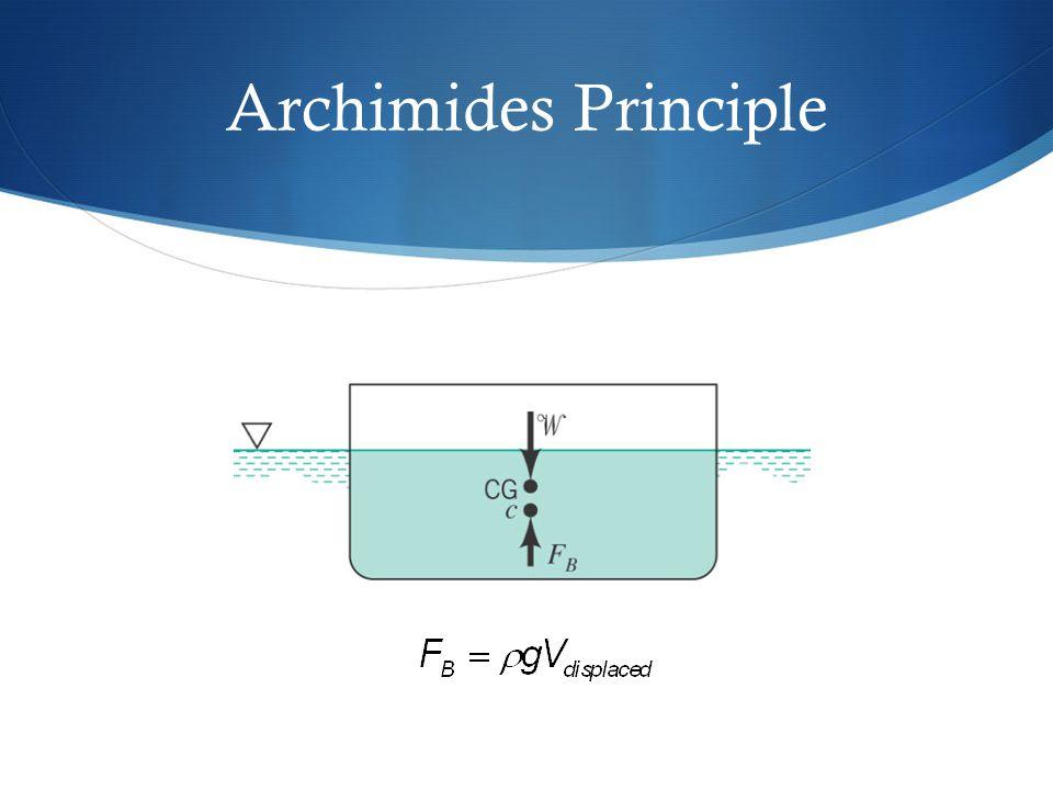 Archimides Principle