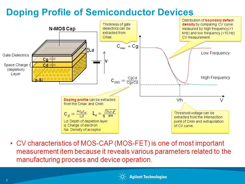 Doping Profile of Semiconductor Devices