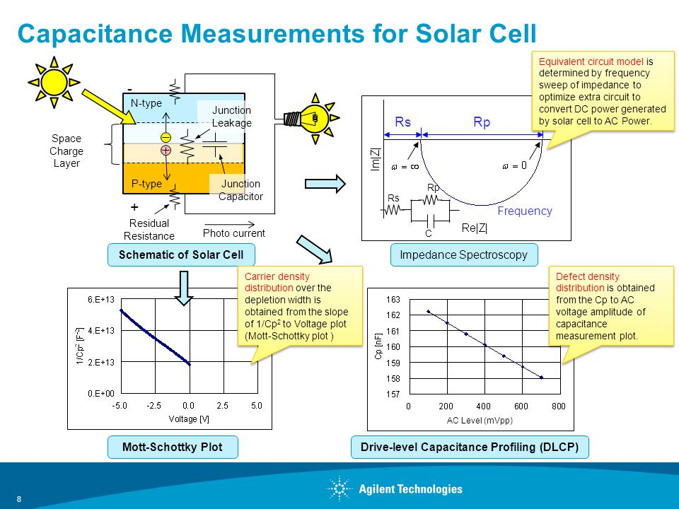 Capacitance Measurements for Solar Cell