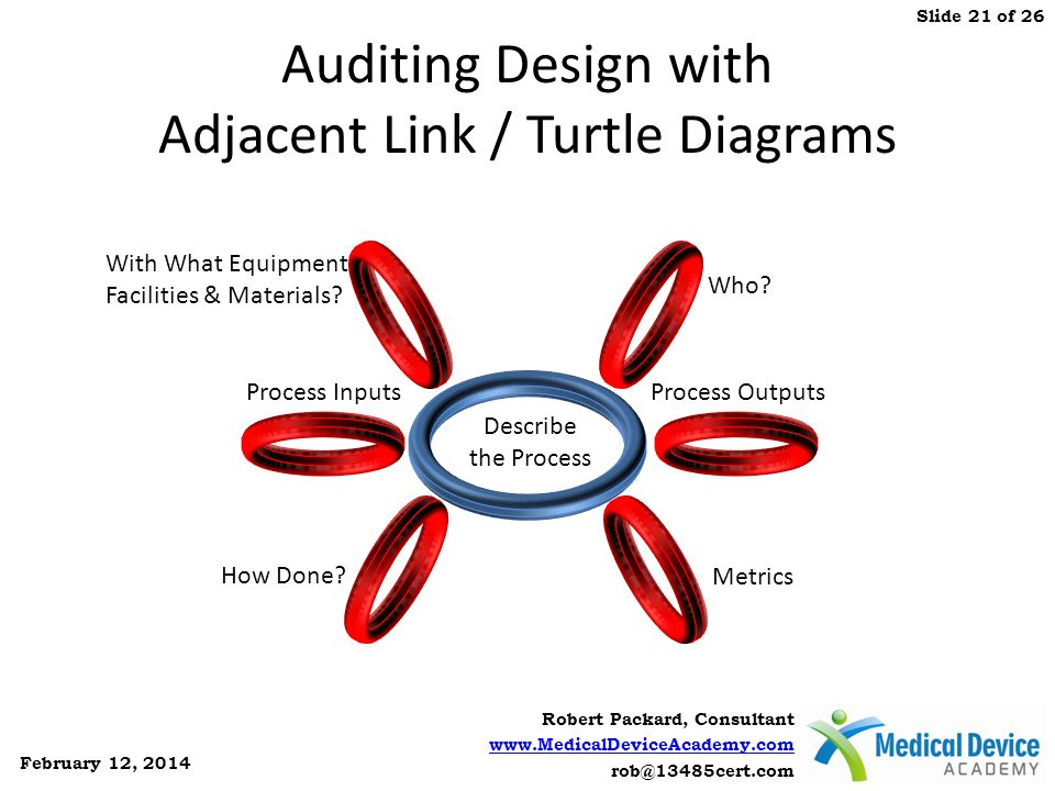 Auditing Design with Adjacent Link / Turtle Diagrams
