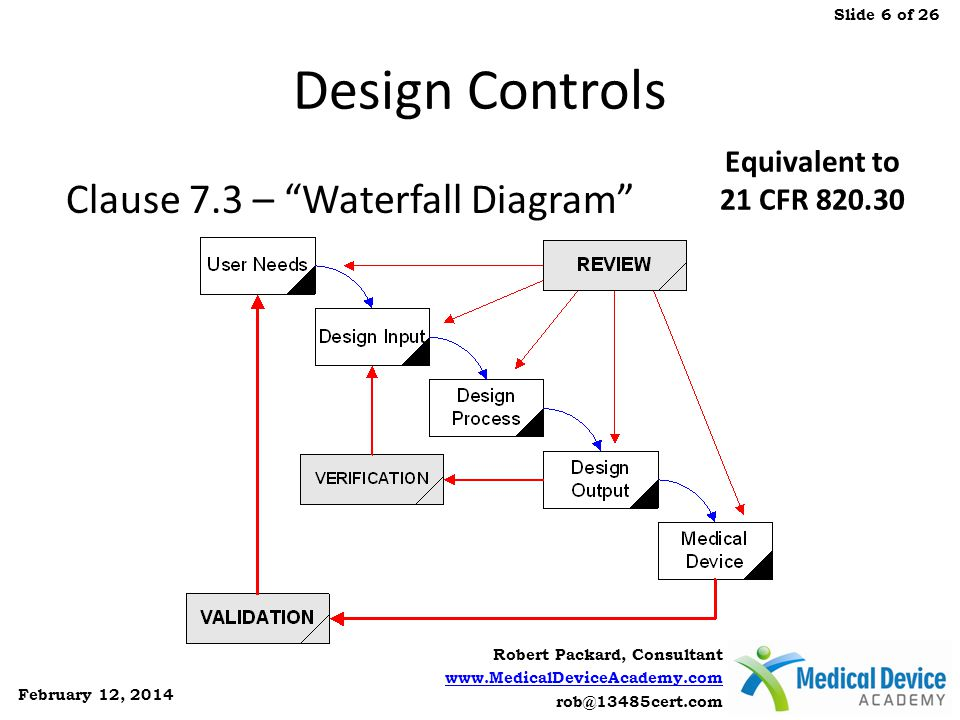 Design Controls Clause 7.3 – Waterfall Diagram Equivalent to