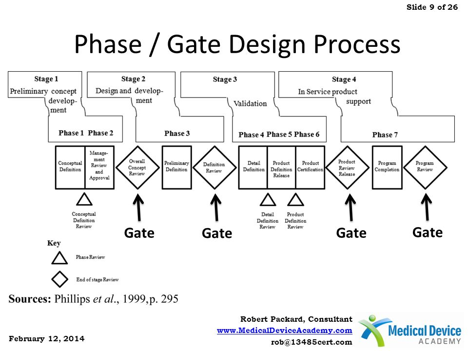 Phase / Gate Design Process