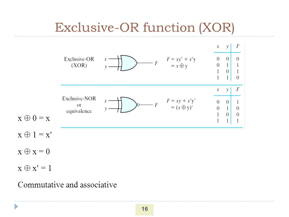 (XOR) Exclusive-OR function
