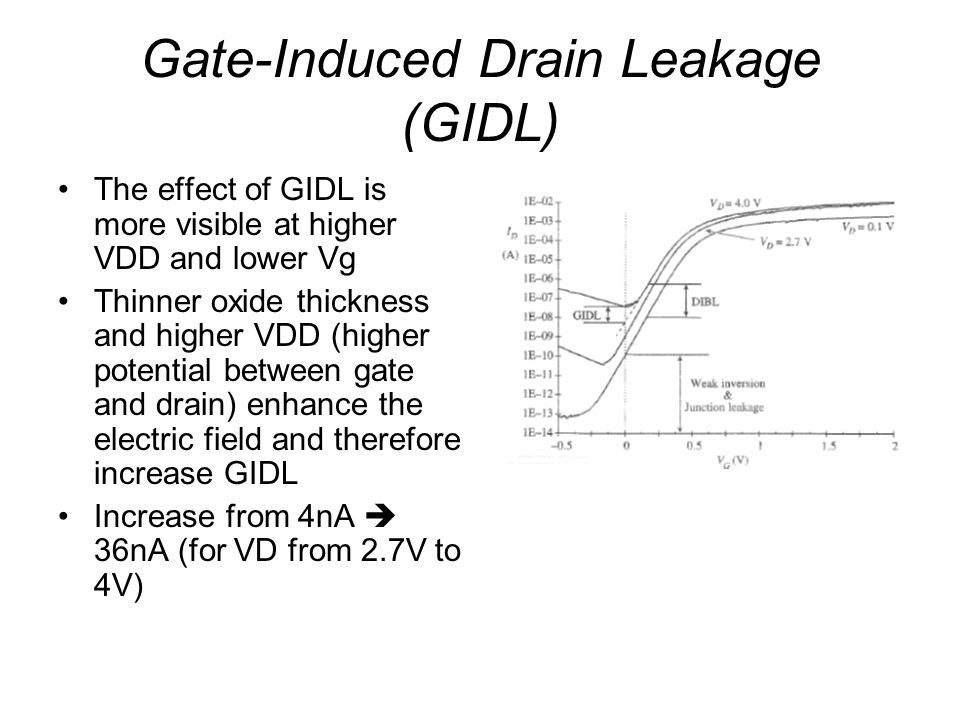 Gate-Induced Drain Leakage (GIDL)