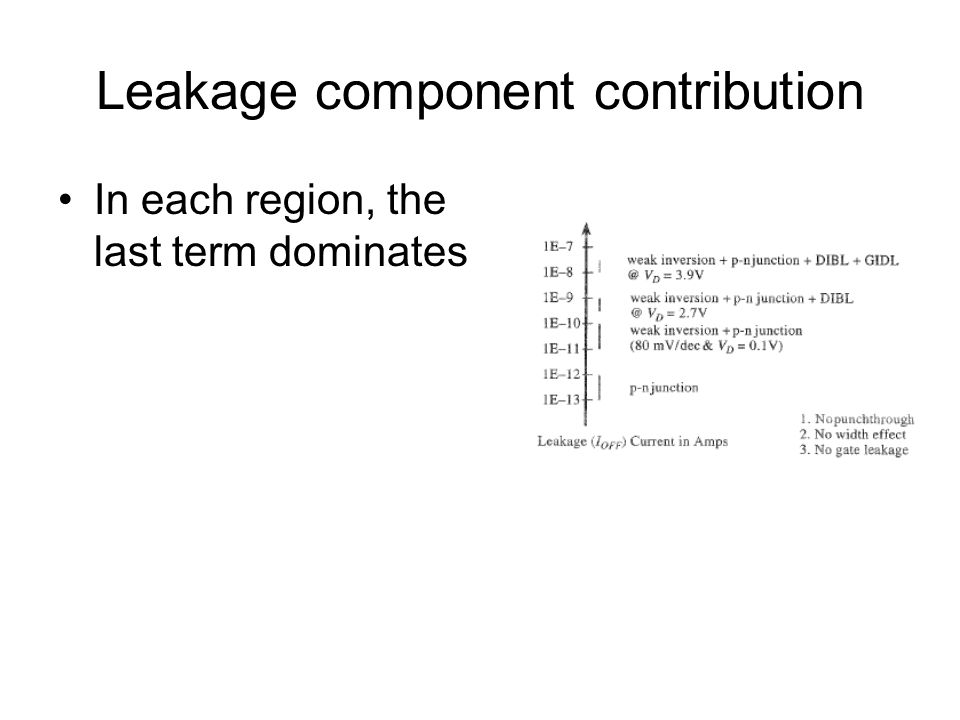 Leakage component contribution
