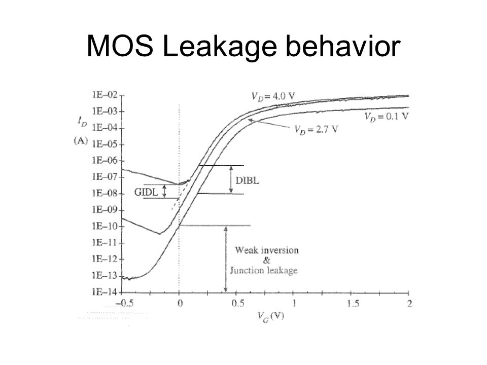 MOS Leakage behavior Exponential relationship, dependency to VD