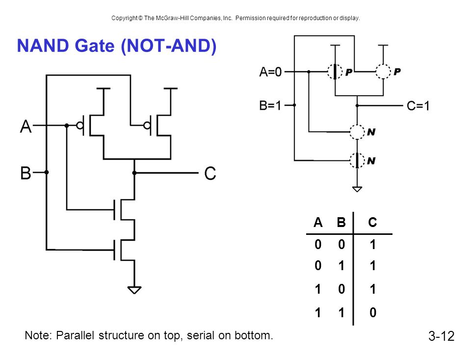 NAND Gate (NOT-AND) A B C 1