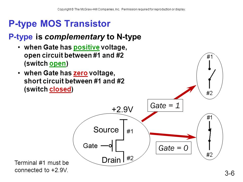 P-type MOS Transistor P-type is complementary to N-type Gate = 1 +2.9V