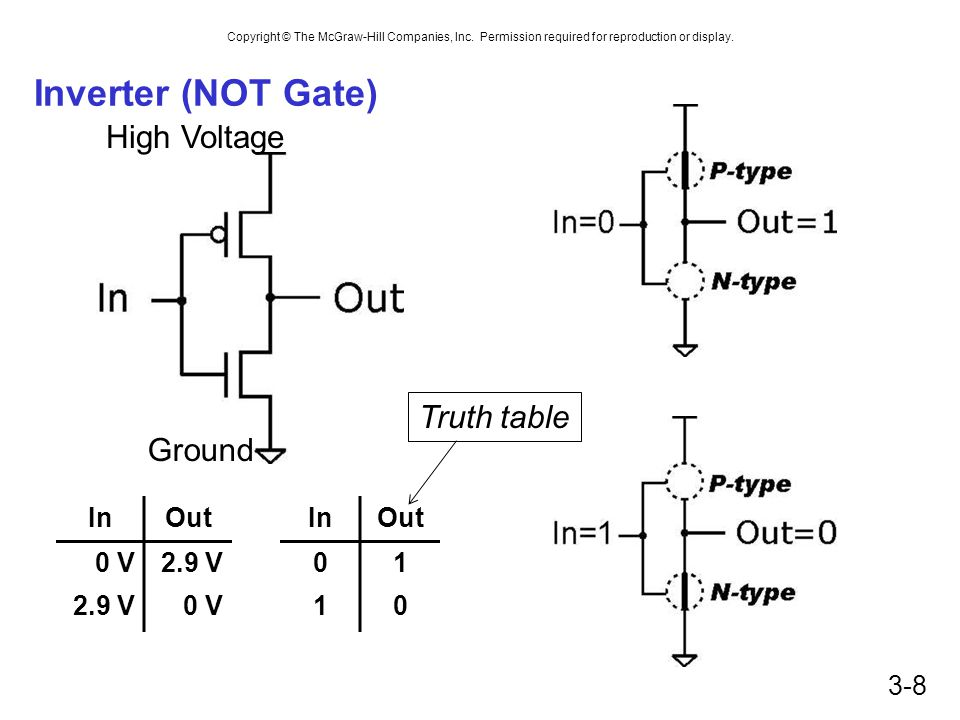 Inverter (NOT Gate) High Voltage Truth table Ground In Out 0 V 2.9 V