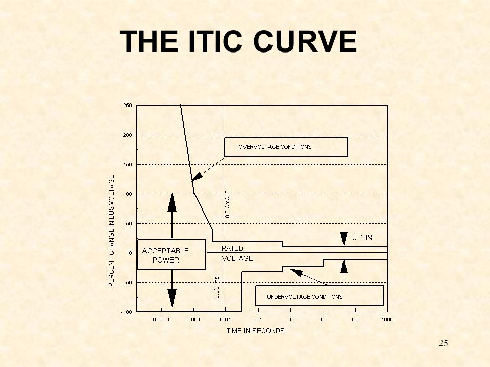 THE ITIC CURVE