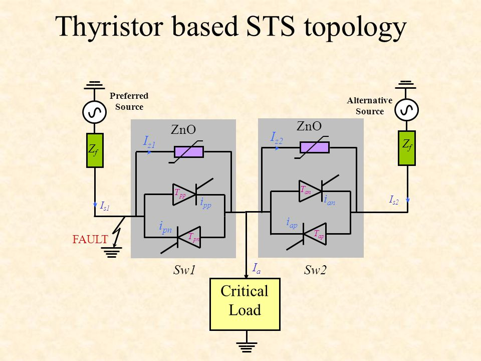 Thyristor based STS topology