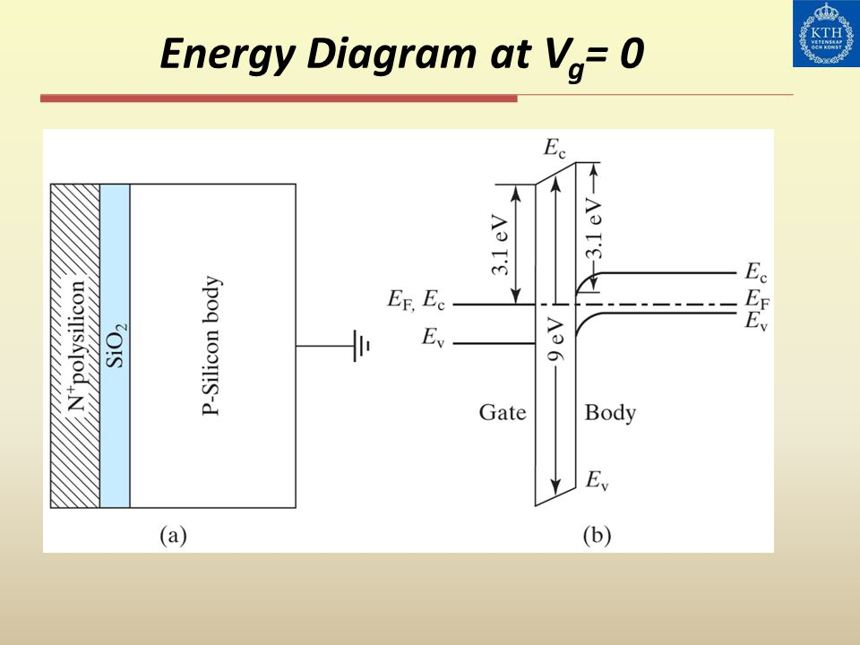 Energy Diagram at Vg= 0