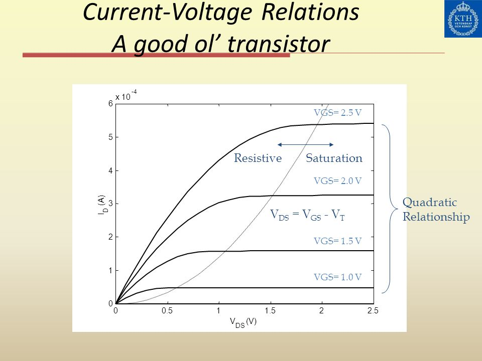 Current-Voltage Relations A good ol' transistor