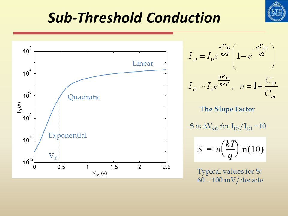Sub-Threshold Conduction