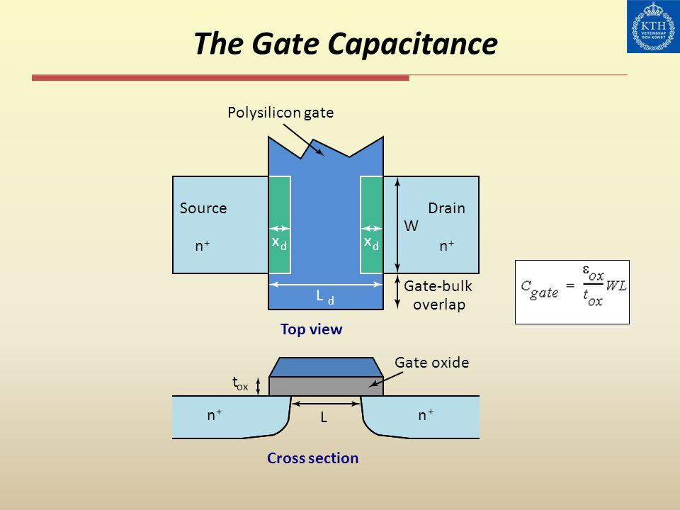 The Gate Capacitance x L Polysilicon gate Top view Gate-bulk overlap