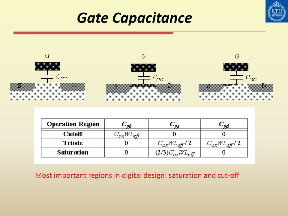 Gate Capacitance Cut-off. Resistive. Saturation.