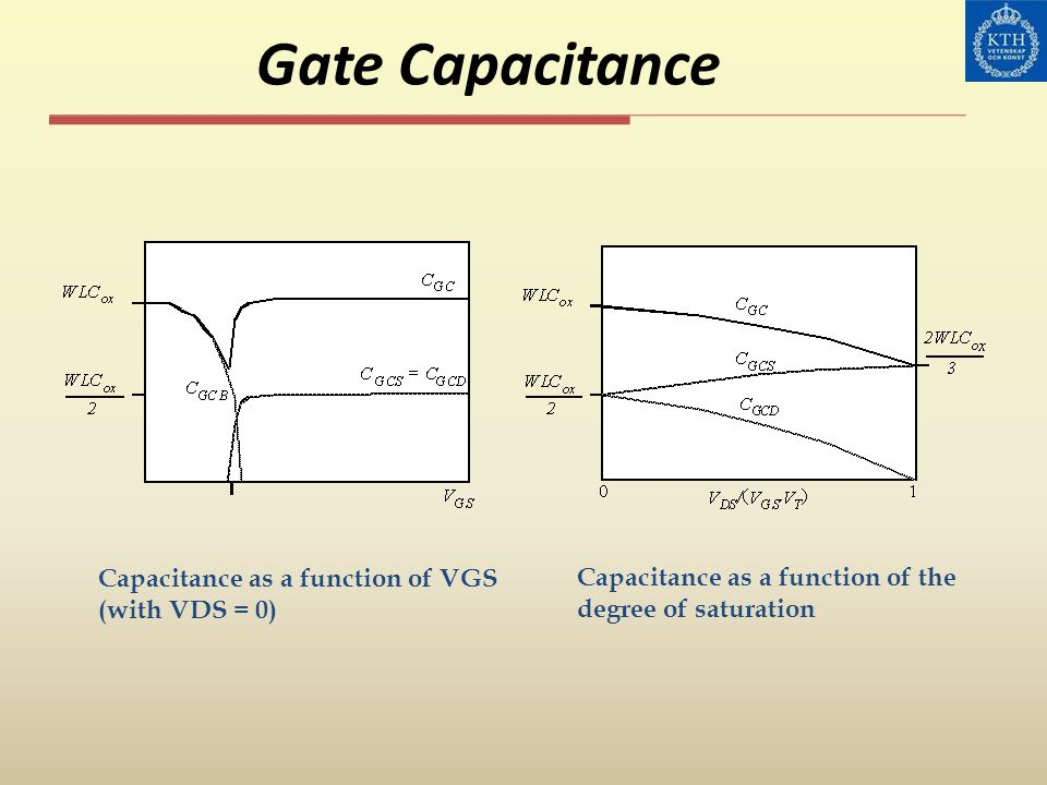 Gate Capacitance Capacitance as a function of VGS