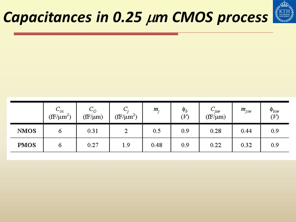 Capacitances in 0.25 mm CMOS process