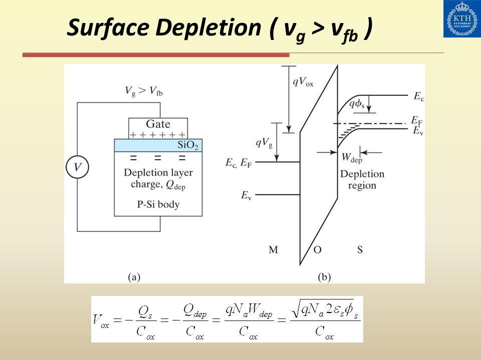 Surface Depletion ( vg > vfb )