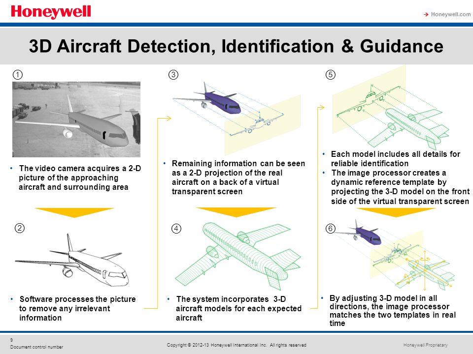 3D Aircraft Detection, Identification & Guidance