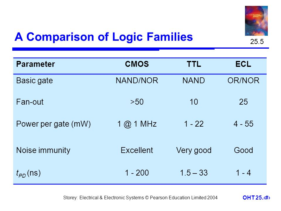 A Comparison of Logic Families