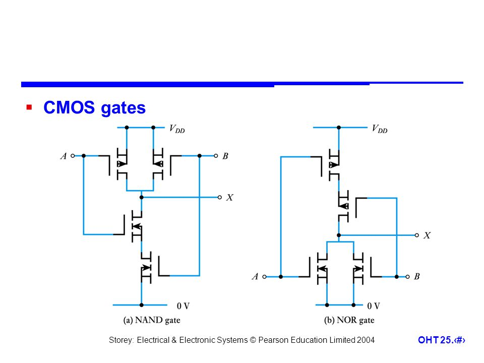 CMOS gates