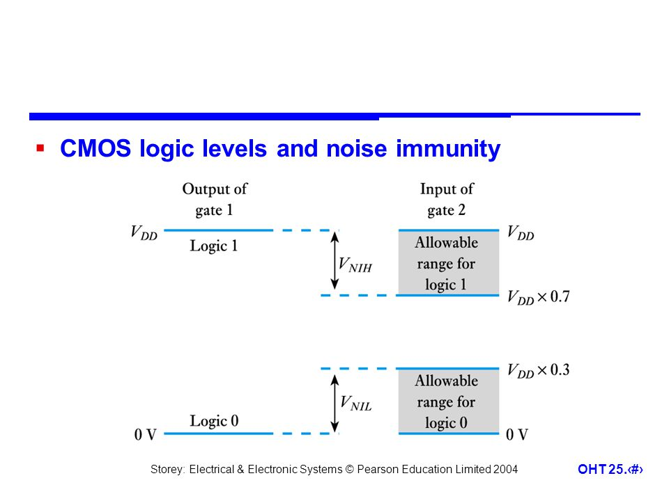 CMOS logic levels and noise immunity
