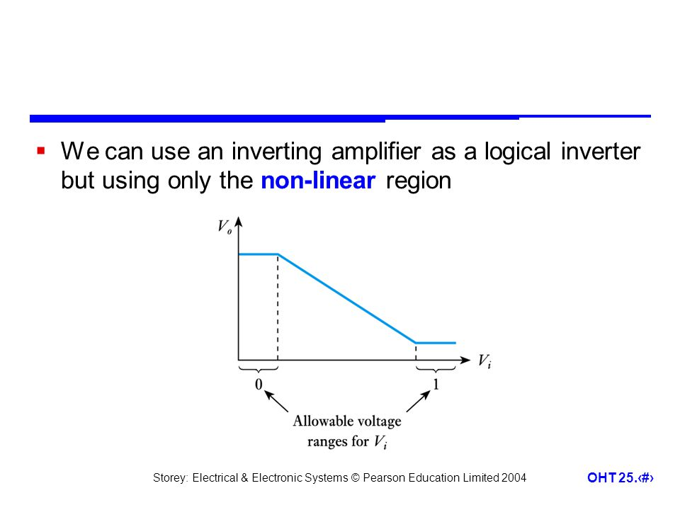 We can use an inverting amplifier as a logical inverter but using only the non-linear region