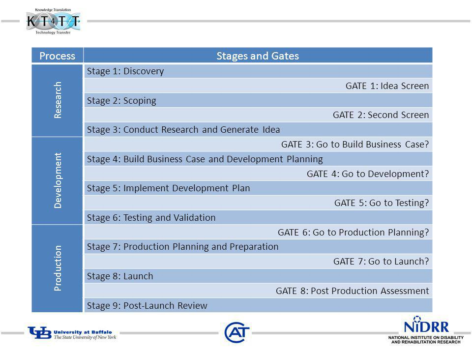 Process Stages and Gates Stage 1: Discovery Research