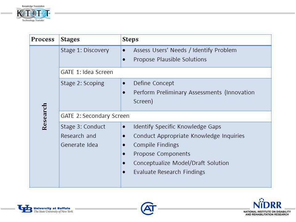 Process Stages. Steps. Research. Stage 1: Discovery. Assess Users' Needs / Identify Problem. Propose Plausible Solutions.