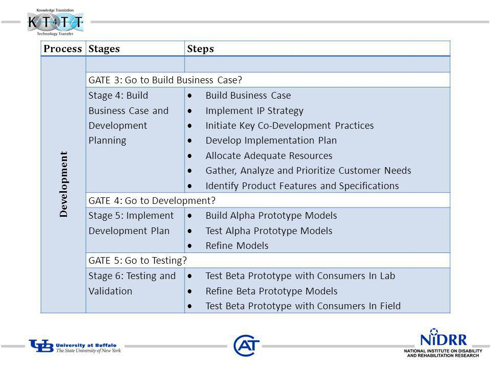 Process Stages. Steps. Development. GATE 3: Go to Build Business Case Stage 4: Build Business Case and Development Planning.
