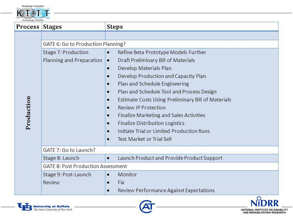Process Stages Steps Production GATE 6: Go to Production Planning