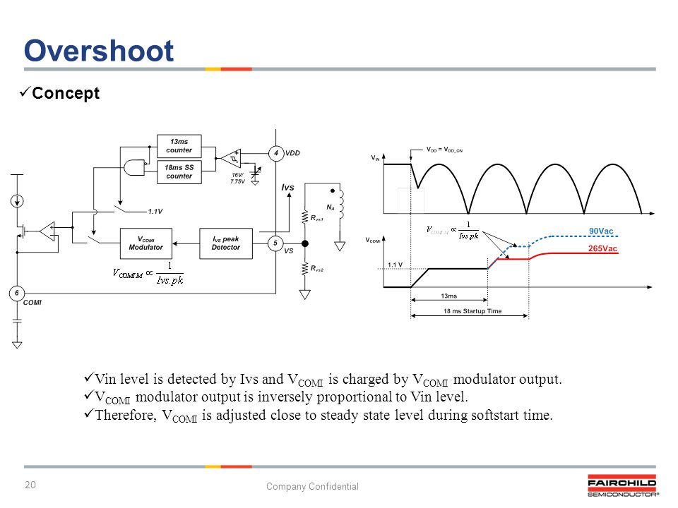 Overshoot Concept. Vin level is detected by Ivs and VCOMI is charged by VCOMI modulator output.