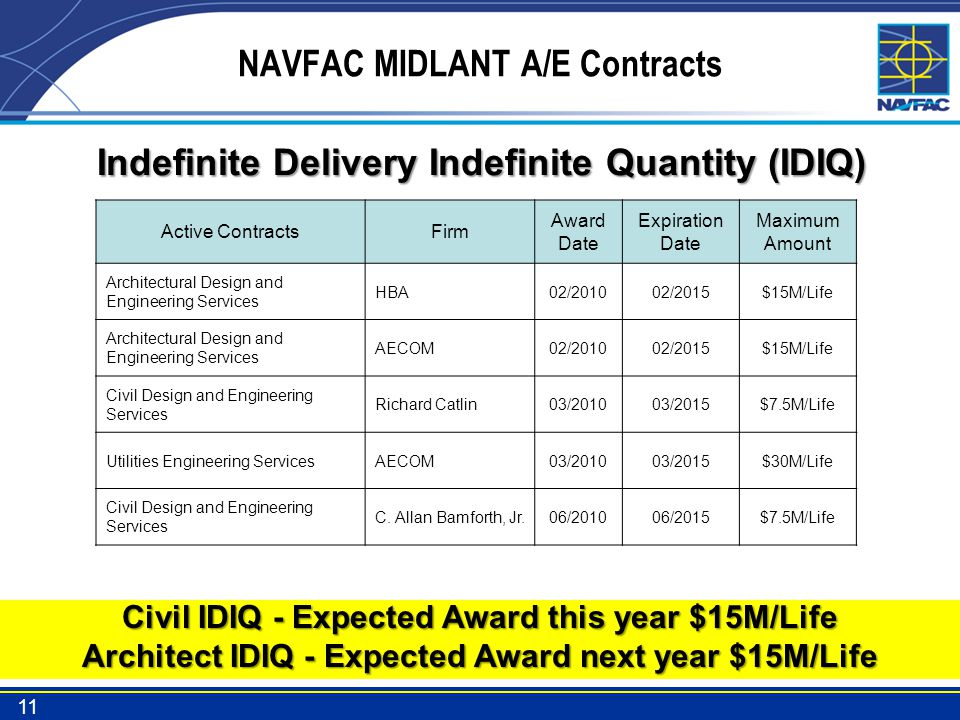 NAVFAC MIDLANT A/E Contracts