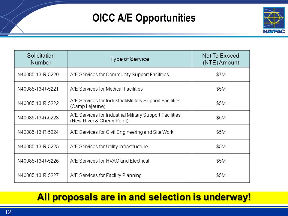 OICC A/E Opportunities All proposals are in and selection is underway!
