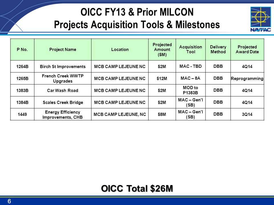 OICC FY13 & Prior MILCON Projects Acquisition Tools & Milestones